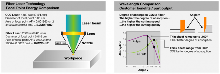 illustrates the power density and absorption comparisons for fiber lasers and CO2 lasers._Omnidex Laser_Scotland_UK