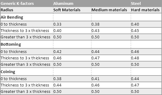 Table 4: K- factors consideration based on material thickness