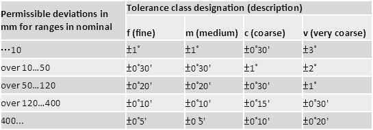 Table 5: Bending tolerances based on material nominal length
